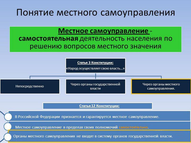 Ликвидация местного самоуправления в городах и сельских поселениях антиконституционна